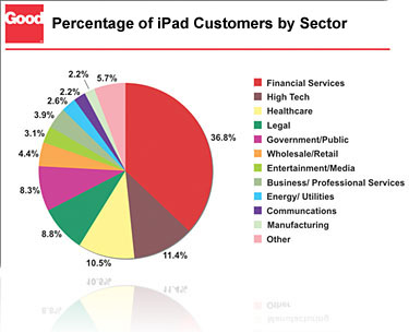 101115 Survey: Healthcare is a Top Market for iPad